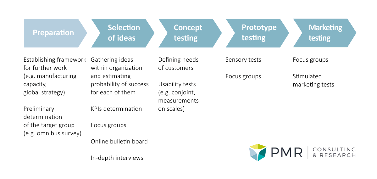 Approach to Consumer research