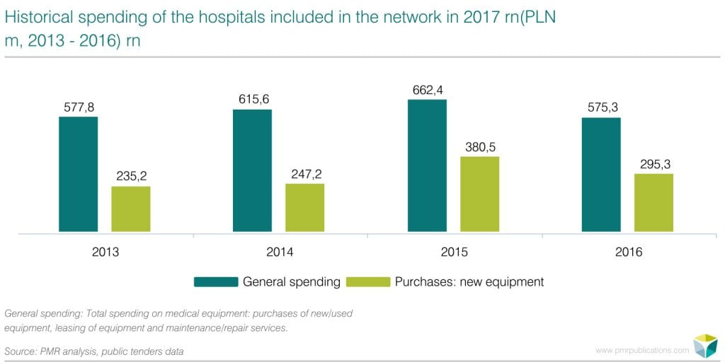 Historical spending of the hospitals included in the network in 2017