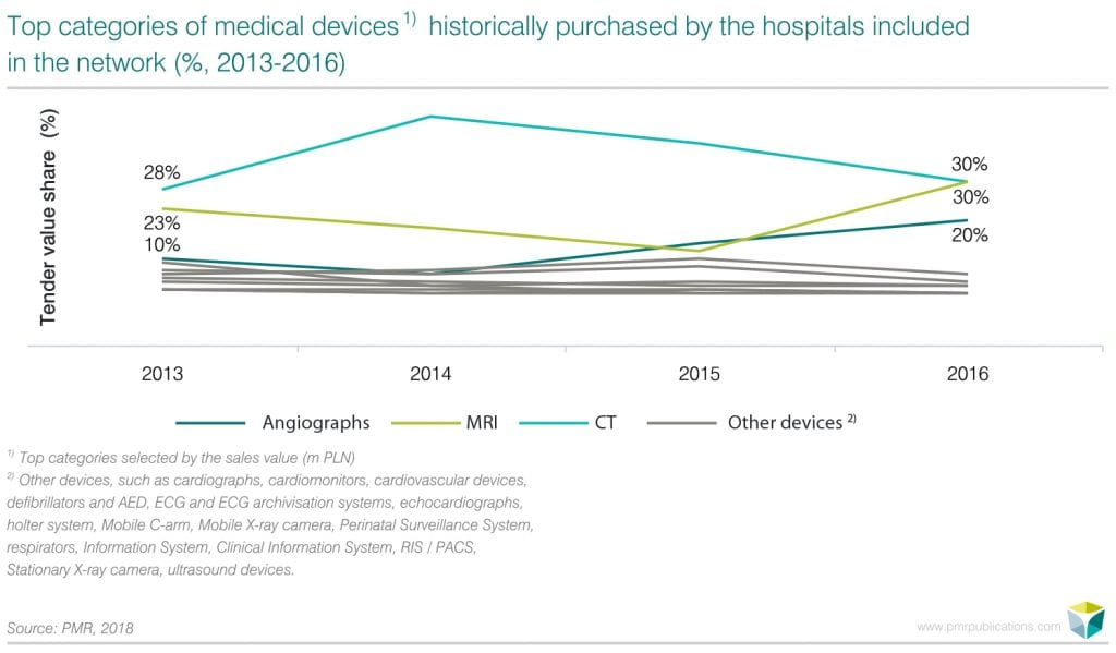 op categories of medical devices 1) historically purchased by the hospitals included in the network (%, 2013-2016)