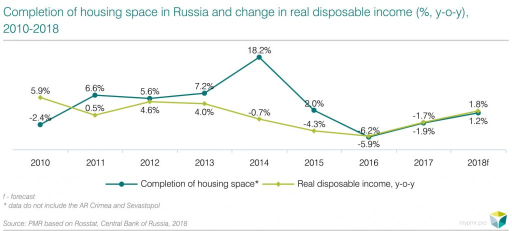 Completion of housing space in Russia and change in real disposable income (%, y-o-y), 2010-2018