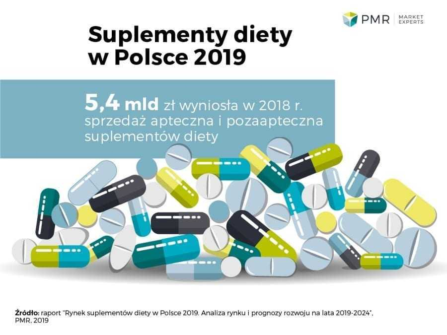 The market for food supplements will grow by 5% per year between 2020 and 2024