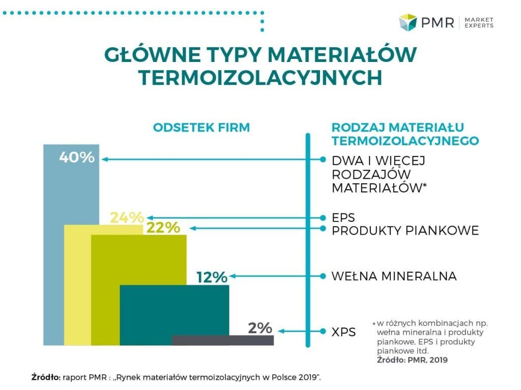 The rate of growth in the market of thermal insulation materials will be maintained in 2019!
