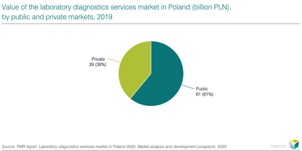 Laboratory diagnostics services market in Poland 2020-graph