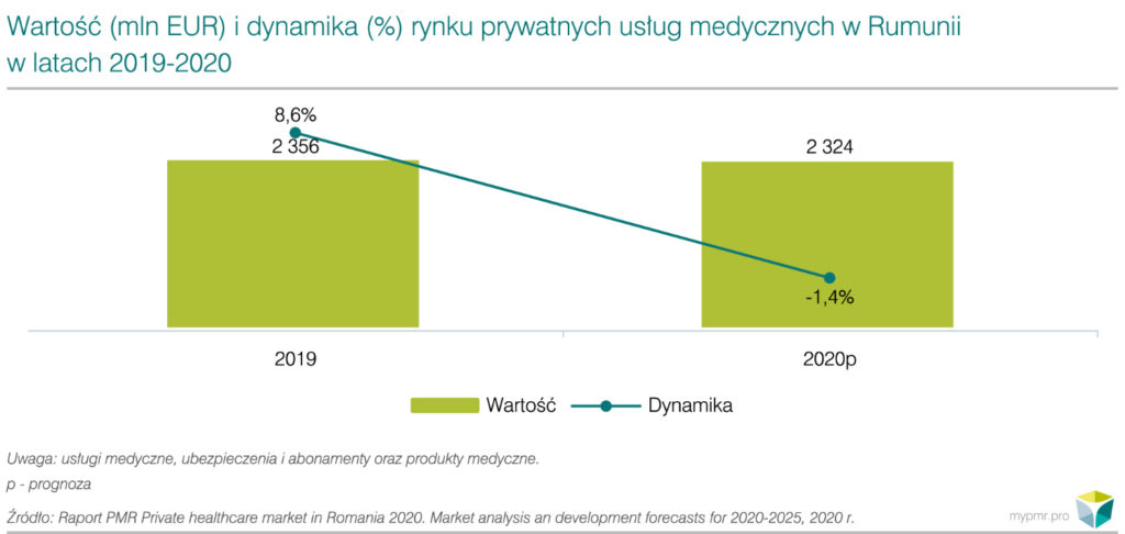 Private healthcare market in Romania 2020-wykres