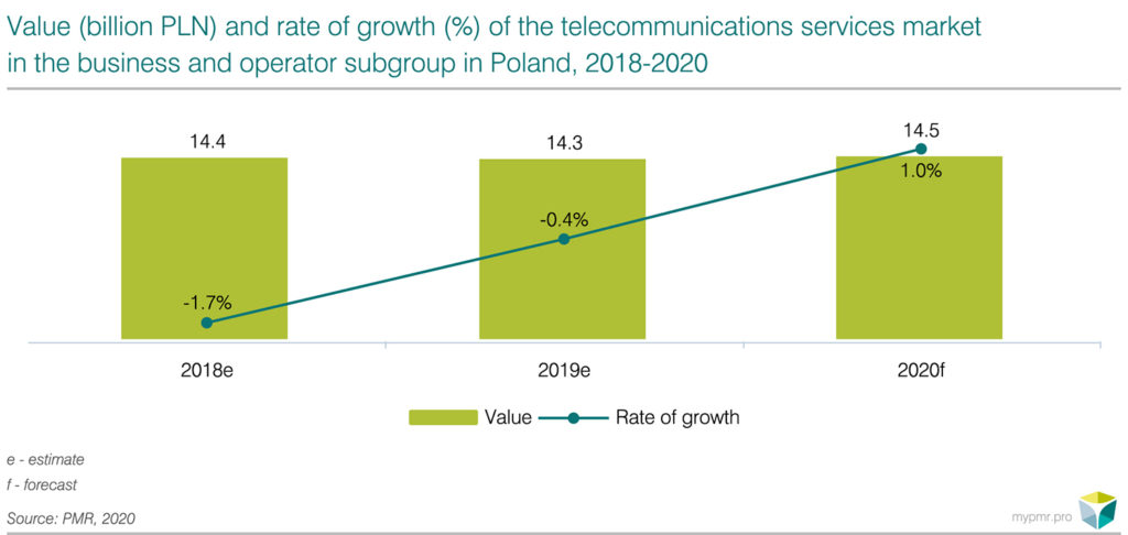 Telecommunications services for business and carrier segment in Poland 2020-graph