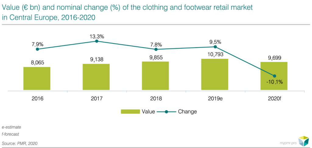 Clothing and footwear market in CE-pl-1