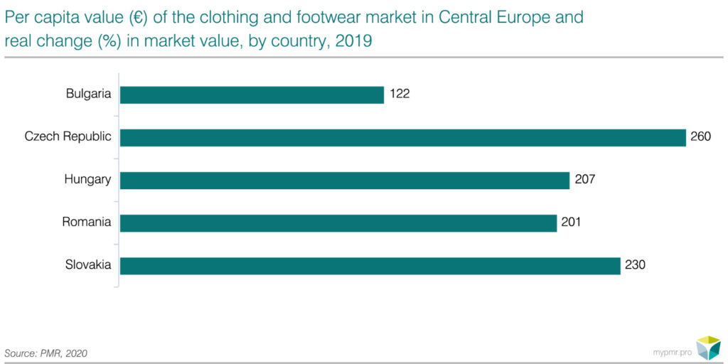 Clothing-and-footwear-market-in-CE-pl-2