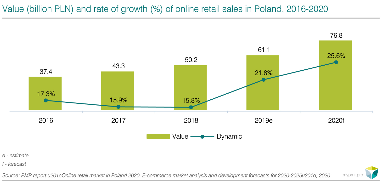 Online retail market in Poland 2020 - graph