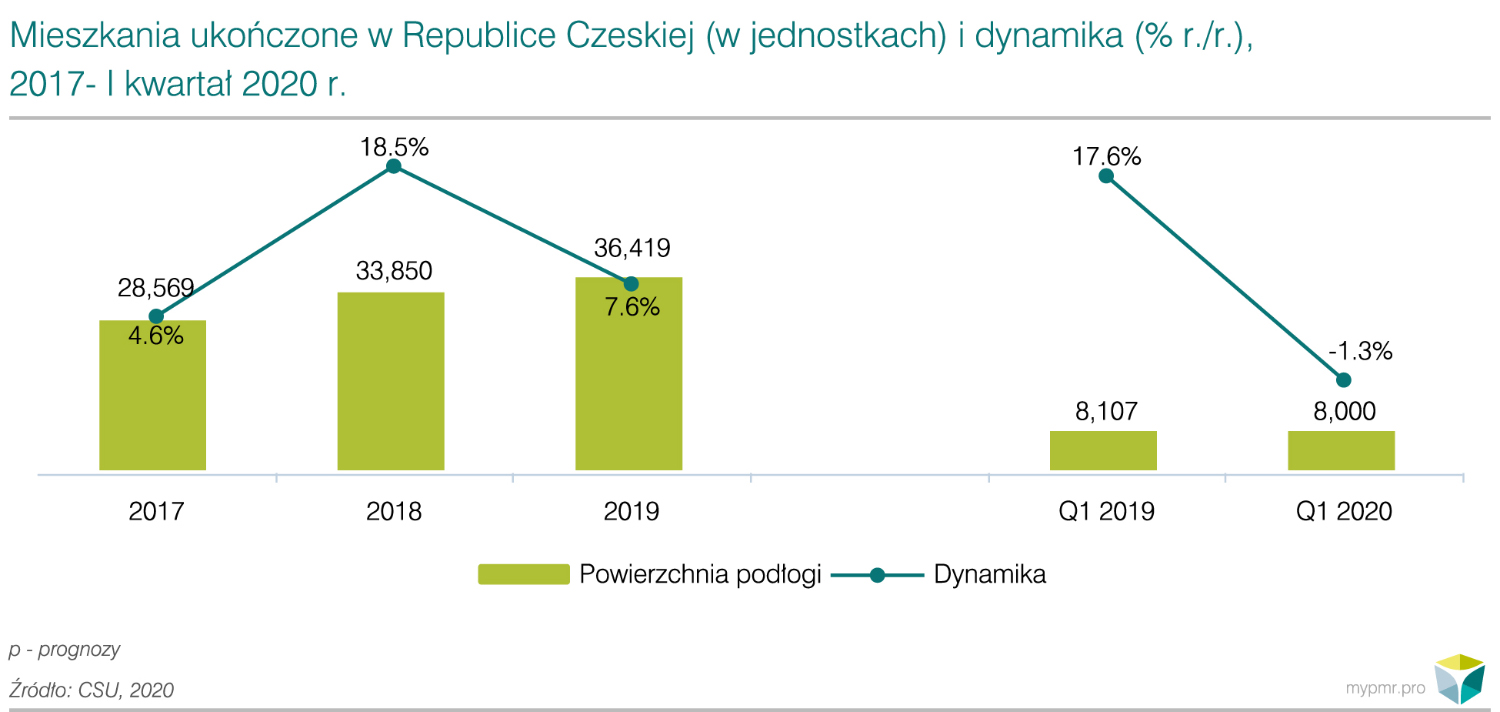 Impact of coronavirus epidemic on construction market in the Czech Republic 2020