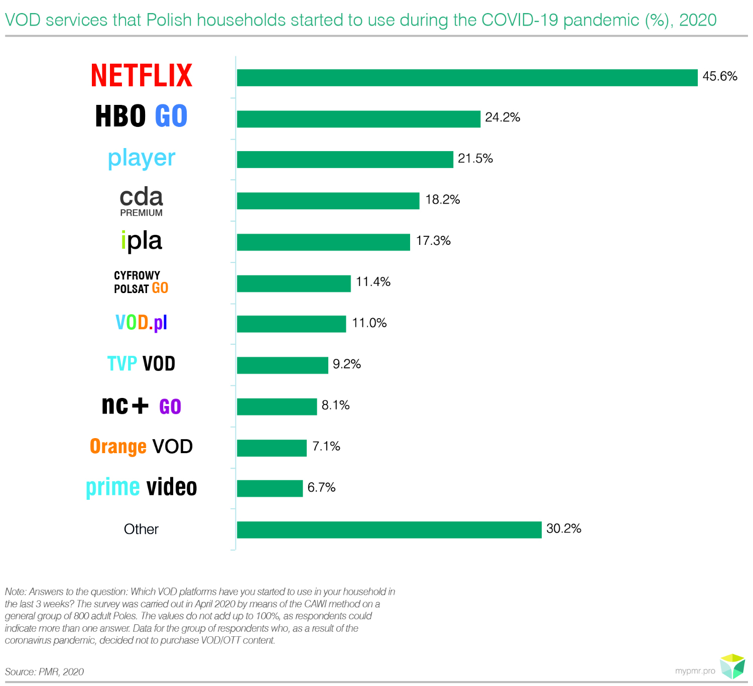 Pay TV and VOD market in Poland 2020-graph2