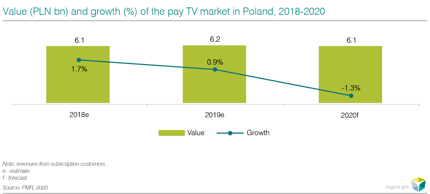 Pay TV and VOD market in Poland 2020-graph1