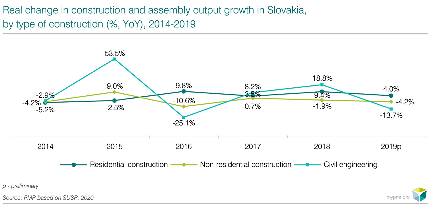 Construction sector in Slovakia 2020-graph1