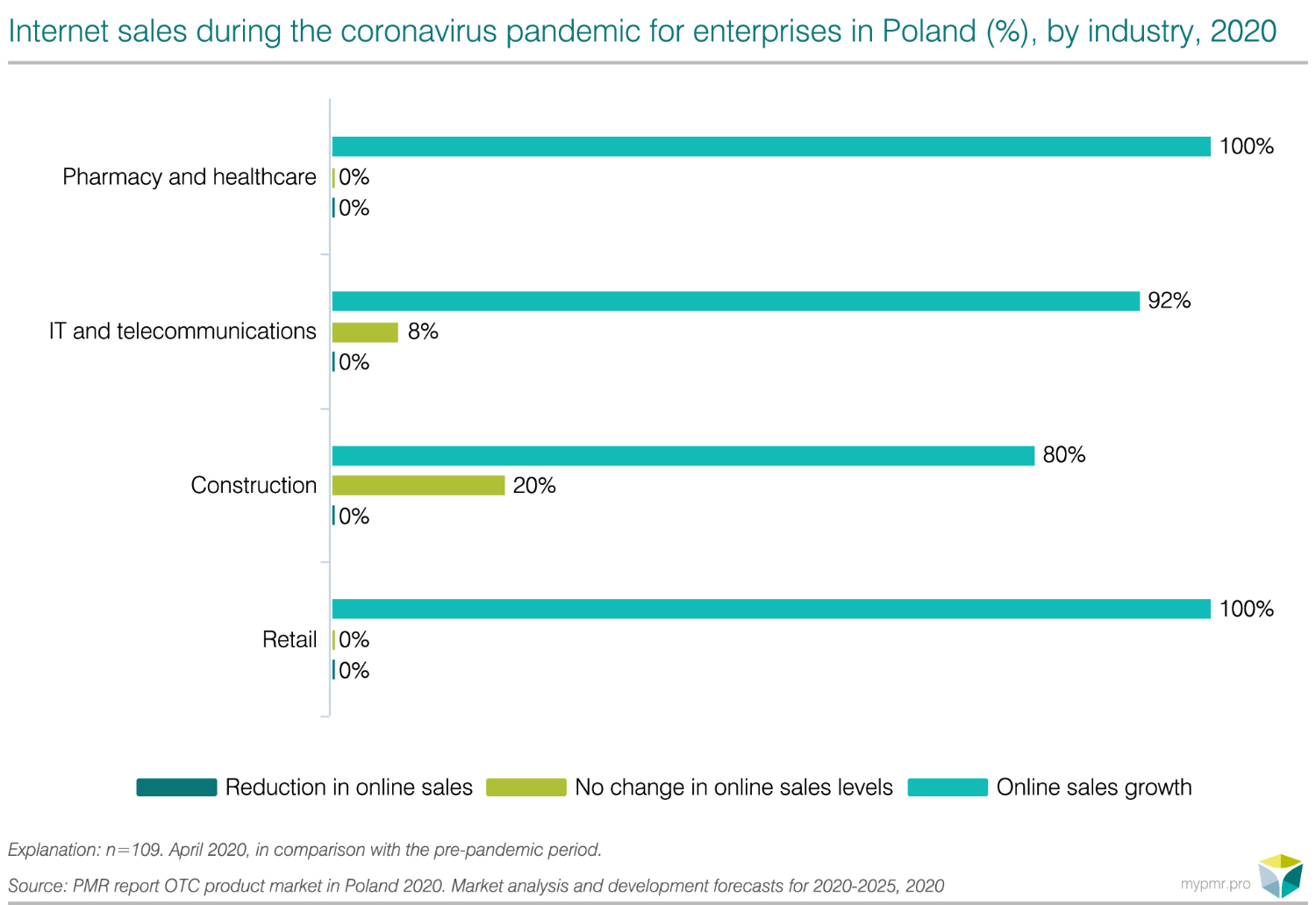 OTC market in Poland 2020-graph