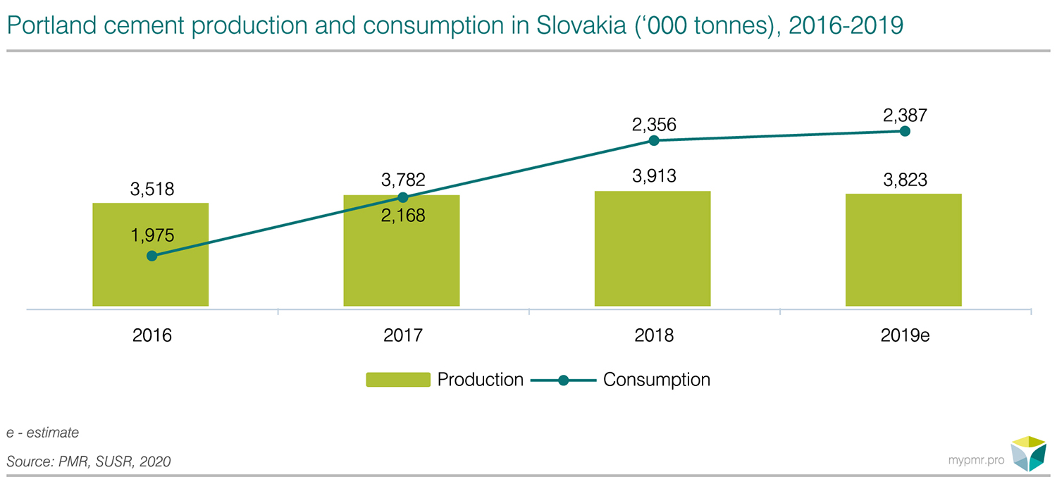 Construction sector in Slovakia 2020-graph2