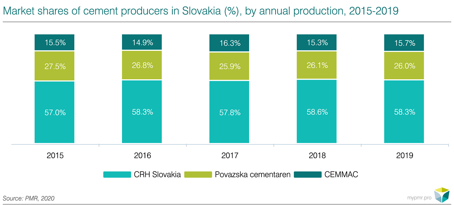 Construction sector in Slovakia 2020-graph3