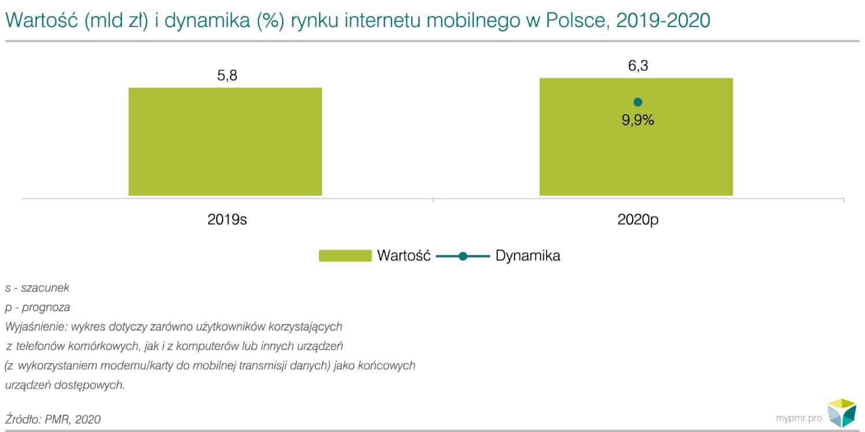 WP - Rynek mobilnego internetu i usług dodanych w Polsce 2020 - 01-01