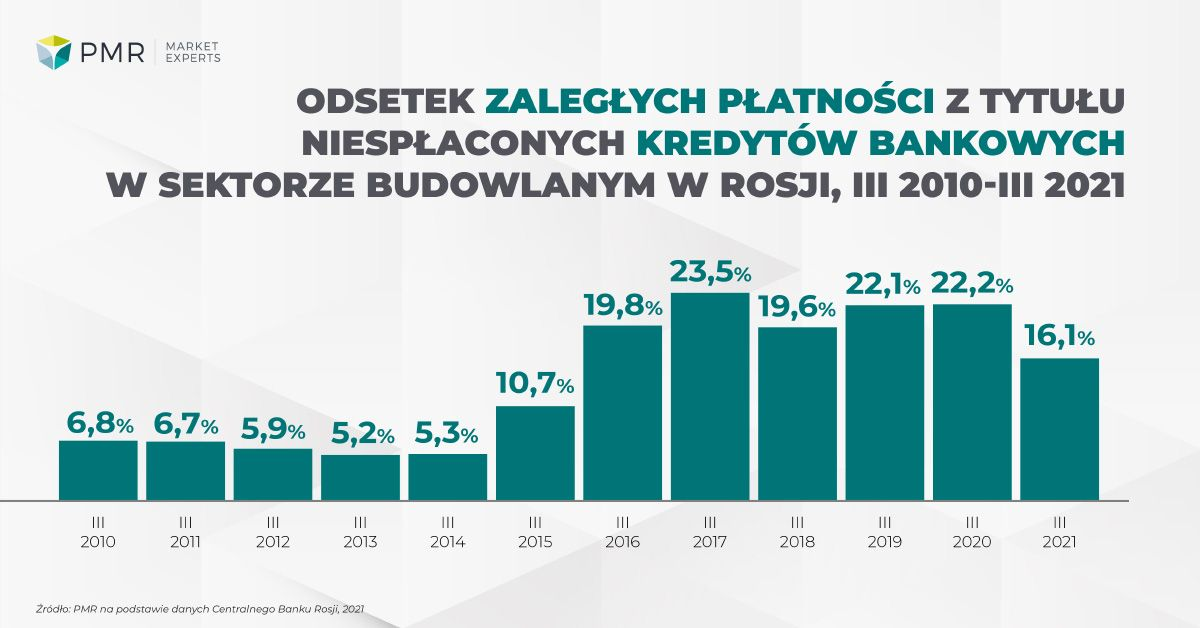 Bank loans construction in Russia 2021 ENG