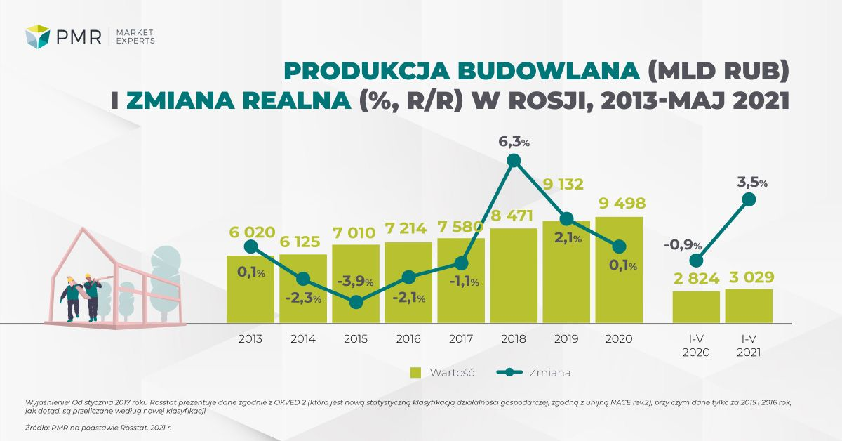 Construction output in Russia 2021 ENG